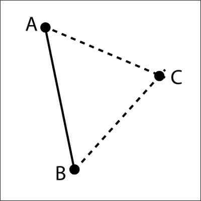 Once points A and B are known, we can find point C by gauging the angles from A to C, and from B to C. These hypothetical lines will intersect at C.